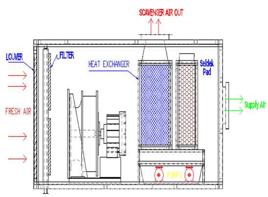 Indirect Direct 2 Stage Evaporative Cooling Units