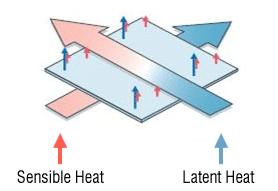 SensiCool Heat exchanger Units Pune HVAC installation & maintenance